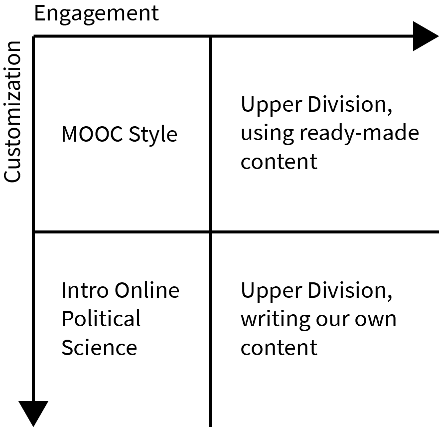 Low engagment and low customization is like a MOOC style course. High engagement but low customization is akin to an Upper division course using ready-made content. Low engagement but high customization is what the introductory online political science courses at Texas Tech are like. High engagement and high customization would be an upper division course where the university writes their own content.